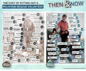 The Cost of some of the gear. photo Cairngorm MRT