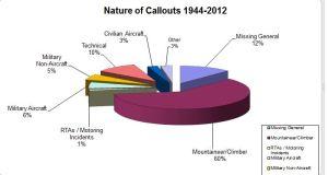 RAF Kinloss Stats 1945 - 2012