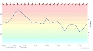 Cairngorm wind - speed. actual well worth a look!